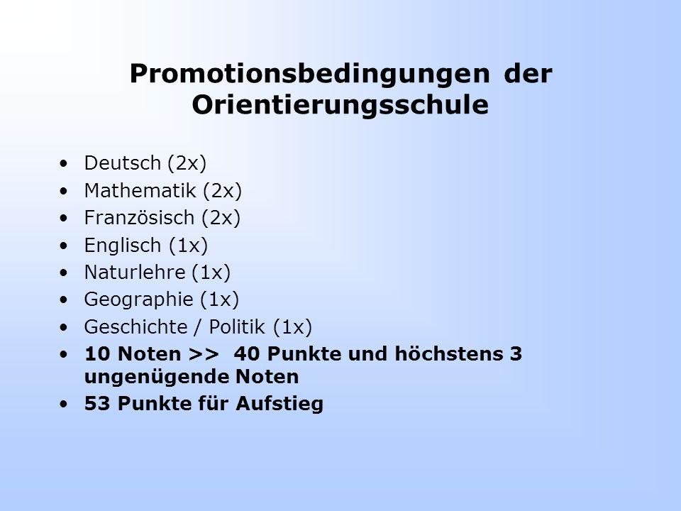 Promotionsbedingungen der Orientierungsschule Deutsch (2x) Mathematik (2x) Französisch (2x) Englisch (1x) Naturlehre (1x) Geographie (1x) Geschichte / Politik (1x) 10 Noten >> 40 Punkte und höchstens 3 ungenügende Noten 53 Punkte für Aufstieg