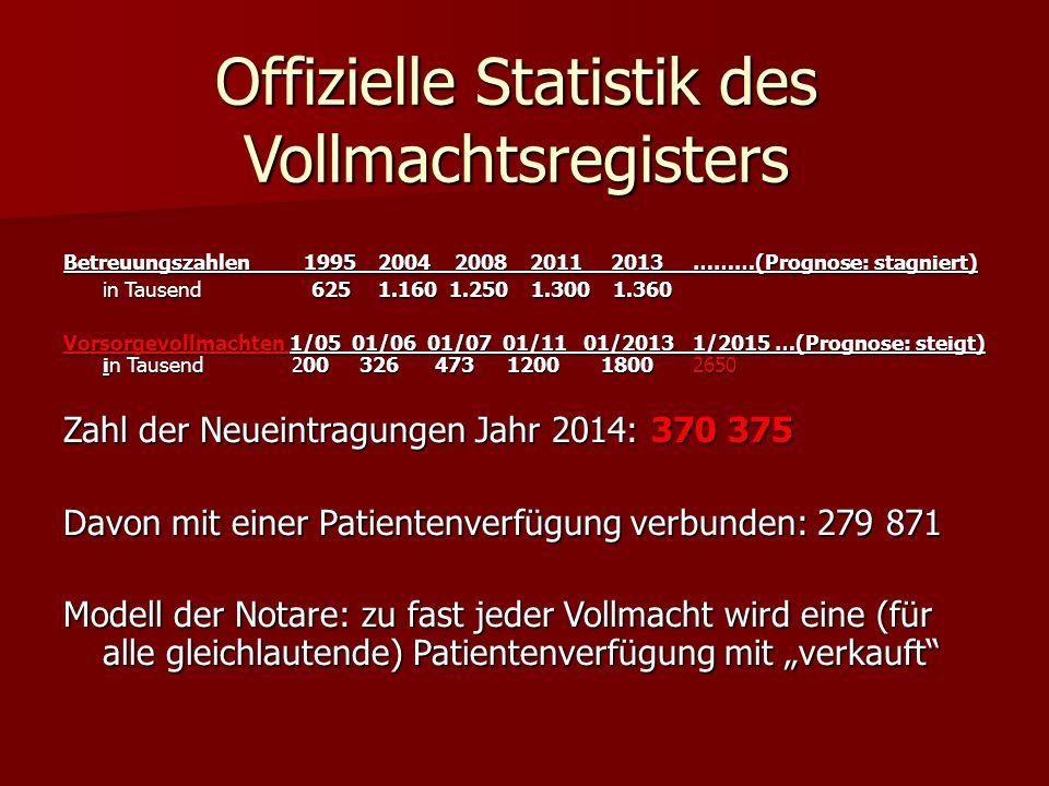 """Offizielle Statistik des Vollmachtsregisters Betreuungszahlen 19952004 2008 2011 2013………(Prognose: stagniert) in Tausend 6251.160 1.250 1.300 1.360 Vorsorgevollmachten 1/05 01/06 01/07 01/11 01/20131/2015 …(Prognose: steigt) in Tausend 200 326 473 1200 18002650 Zahl der Neueintragungen Jahr 2014: 370 375 Davon mit einer Patientenverfügung verbunden: 279 871 Modell der Notare: zu fast jeder Vollmacht wird eine (für alle gleichlautende) Patientenverfügung mit """"verkauft"""