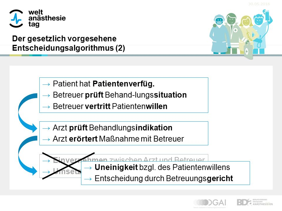 30.05.2016 24 →Patient hat Patientenverfüg.