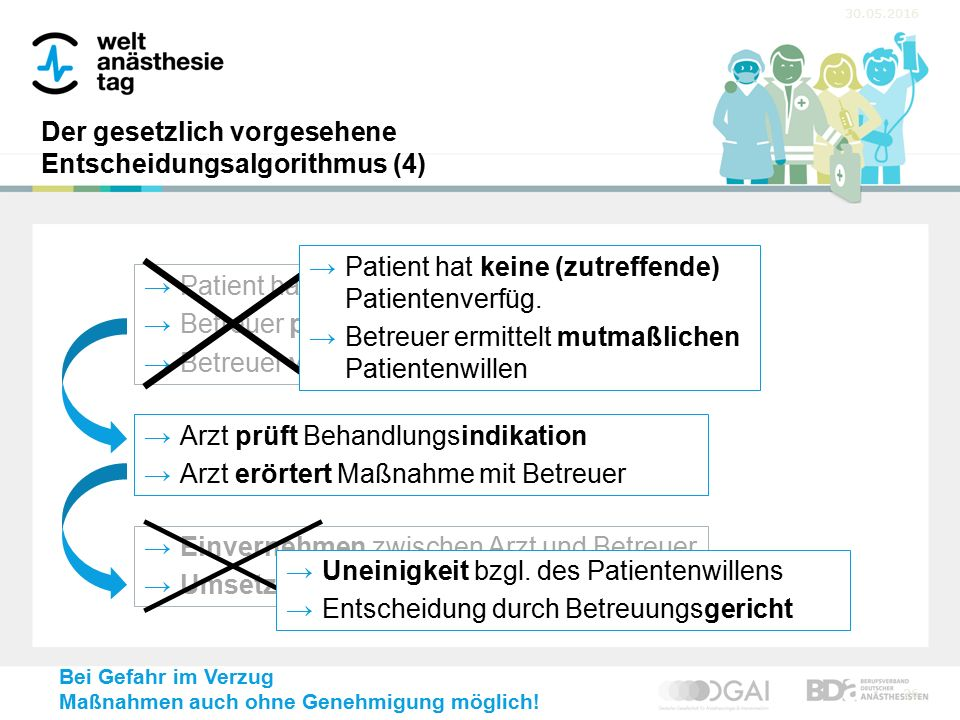 30.05.2016 26 →Patient hat Patientenverfüg. →Betreuer prüft Behand-lungssituation →Betreuer vertritt Patientenwillen →Arzt prüft Behandlungsindikation