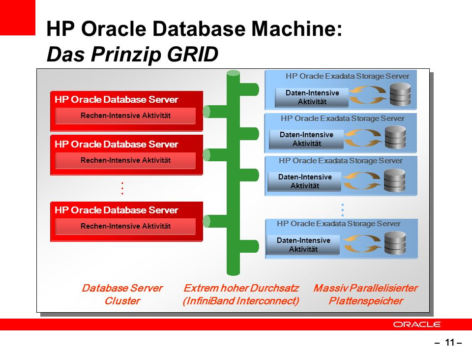– 11 – HP Oracle Database Machine: Das Prinzip GRID Extrem hoher Durchsatz (InfiniBand Interconnect) Massiv Parallelisierter Plattenspeicher Database Server Cluster … Rechen-Intensive Aktivität HP Oracle Database Server Rechen-Intensive Aktivität HP Oracle Database Server Rechen-Intensive Aktivität HP Oracle Database Server … Daten-Intensive Aktivität HP Oracle Exadata Storage Server Daten-Intensive Aktivität HP Oracle Exadata Storage Server Daten-Intensive Aktivität HP Oracle Exadata Storage Server Daten-Intensive Aktivität HP Oracle Exadata Storage Server