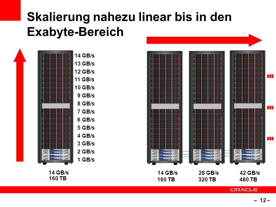 – 12 – Skalierung nahezu linear bis in den Exabyte-Bereich 2 GB/s 3 GB/s 1 GB/s 12 GB/s 14 GB/s 10 GB/s 8 GB/s 6 GB/s 4 GB/s 11 GB/s 13 GB/s 9 GB/s 7 GB/s 5 GB/s 14 GB/s 28 GB/s 42 GB/s 160 TB 320 TB 160 TB 480 TB
