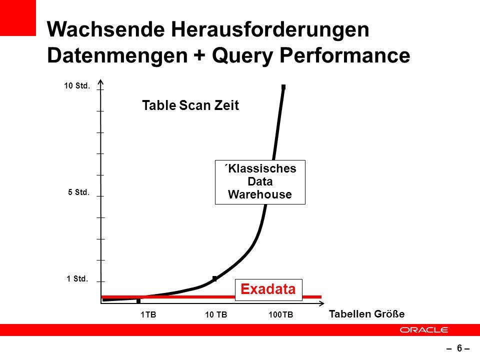 – 6 – Wachsende Herausforderungen Datenmengen + Query Performance Table Scan Zeit Tabellen Größe 1TB10 TB100TB 1 Std.