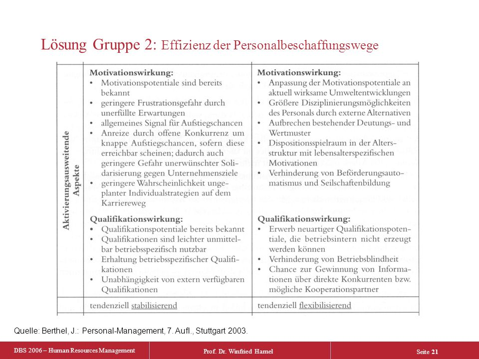 DBS 2006 – Human Resources Management Prof. Dr. Winfried Hamel Seite 21 Quelle: Berthel, J.: Personal-Management, 7. Aufl., Stuttgart 2003. Lösung Gru
