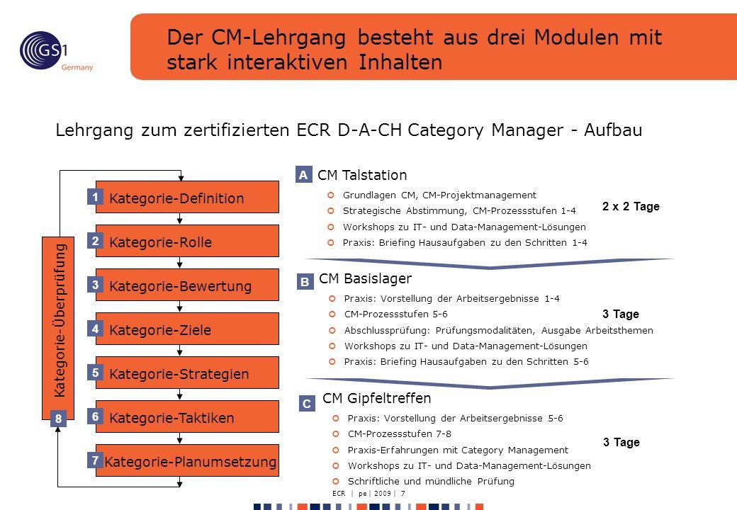 ECR | pe | 2009 | 7 Der CM-Lehrgang besteht aus drei Modulen mit stark interaktiven Inhalten Lehrgang zum zertifizierten ECR D-A-CH Category Manager - Aufbau Kategorie-Definition 1 Kategorie-Rolle 2 Kategorie-Bewertung 3 Kategorie-Ziele 4 Kategorie-Strategien 5 Kategorie-Taktiken 6 Kategorie-Planumsetzung 7 Kategorie-Überprüfung 8 CM Talstation Grundlagen CM, CM-Projektmanagement Strategische Abstimmung, CM-Prozessstufen 1-4 Workshops zu IT- und Data-Management-Lösungen Praxis: Briefing Hausaufgaben zu den Schritten 1-4 A CM Basislager Praxis: Vorstellung der Arbeitsergebnisse 1-4 CM-Prozessstufen 5-6 Abschlussprüfung: Prüfungsmodalitäten, Ausgabe Arbeitsthemen Workshops zu IT- und Data-Management-Lösungen Praxis: Briefing Hausaufgaben zu den Schritten 5-6 B CM Gipfeltreffen Praxis: Vorstellung der Arbeitsergebnisse 5-6 CM-Prozessstufen 7-8 Praxis-Erfahrungen mit Category Management Workshops zu IT- und Data-Management-Lösungen Schriftliche und mündliche Prüfung C 2 x 2 Tage 3 Tage