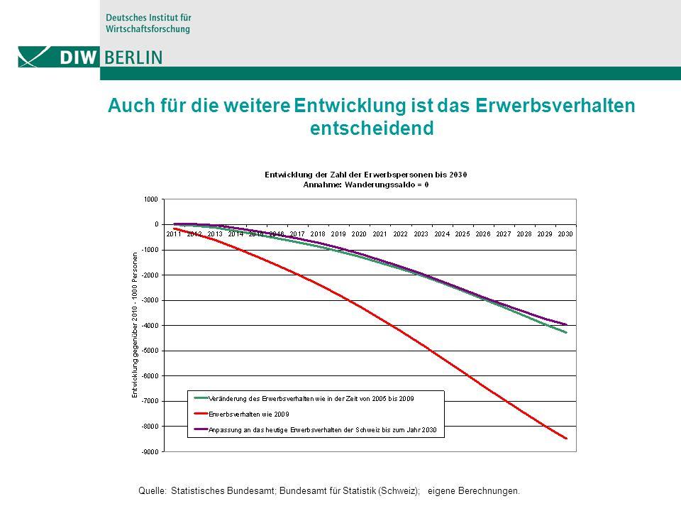 Auch für die weitere Entwicklung ist das Erwerbsverhalten entscheidend Quelle: Statistisches Bundesamt; Bundesamt für Statistik (Schweiz); eigene Berechnungen.