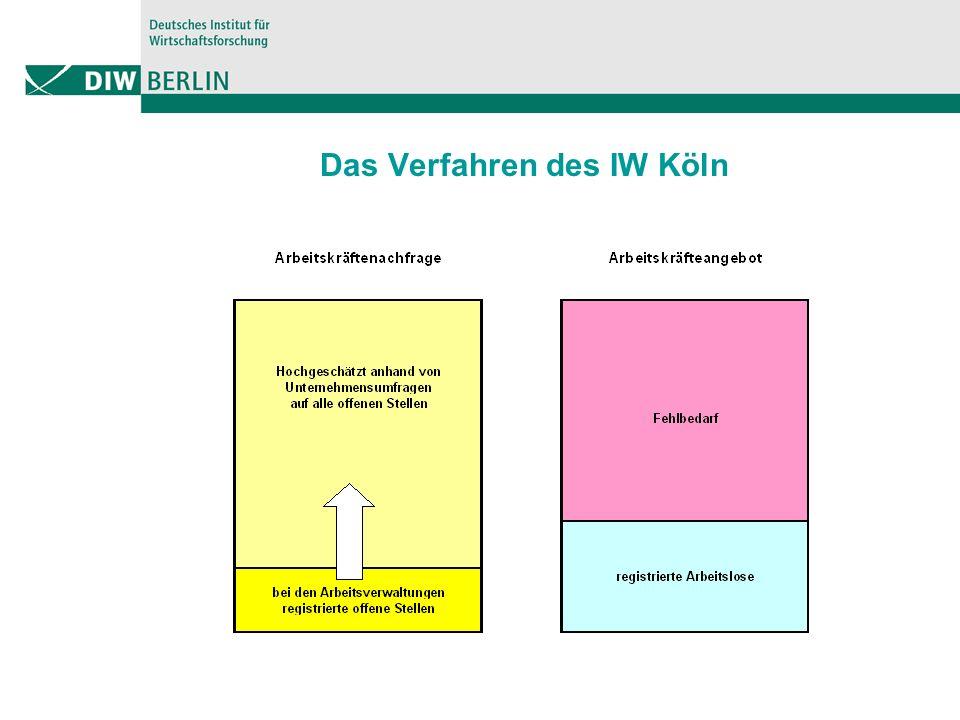 Das Verfahren des IW Köln