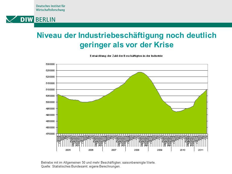 Niveau der Industriebeschäftigung noch deutlich geringer als vor der Krise Betriebe mit im Allgemeinen 50 und mehr Beschäftigten; saisonbereinigte Werte.