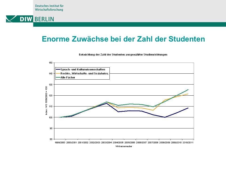 Enorme Zuwächse bei der Zahl der Studenten