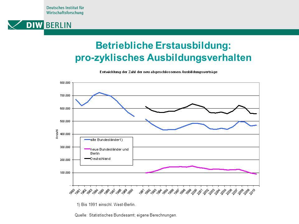 Betriebliche Erstausbildung: pro-zyklisches Ausbildungsverhalten Quelle: Statistisches Bundesamt; eigene Berechnungen.