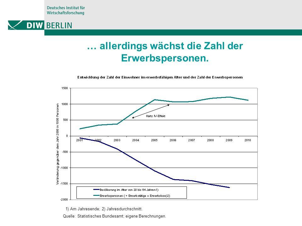 Erwerbsverhalten bei Personen unter 55 Jahren: Bevölkerungsrückgang wird nur teilweise kompensiert