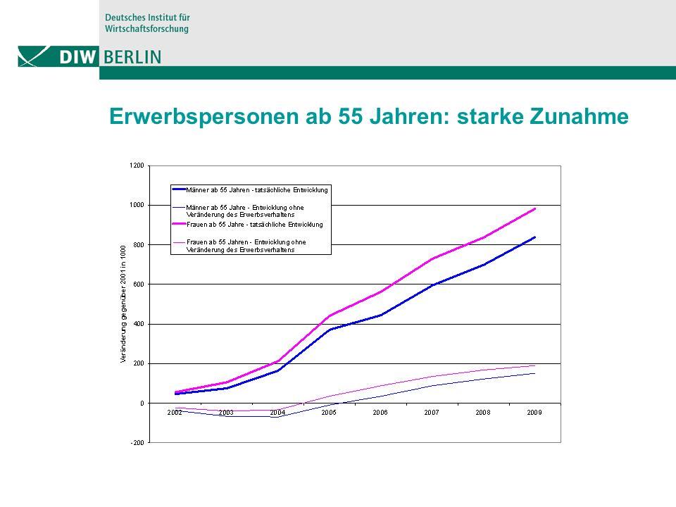 Erwerbspersonen ab 55 Jahren: starke Zunahme