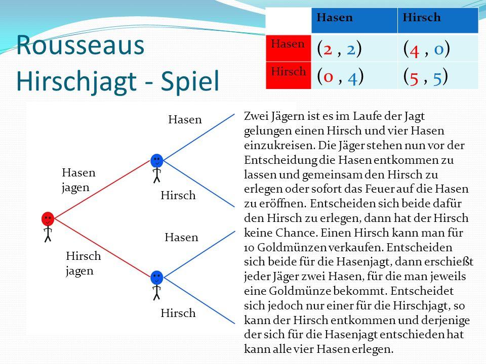 Rousseaus Hirschjagt - Spiel Hasen Hirsch Hasen jagen Hirsch jagen Hasen Hirsch HasenHirsch Hasen (2, 2)(4, 0) Hirsch (0, 4)(5, 5) Zwei Jägern ist es im Laufe der Jagt gelungen einen Hirsch und vier Hasen einzukreisen.