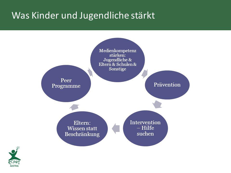 Was Kinder und Jugendliche stärkt Medienkompetenz stärken: Jugendliche & Eltern & Schulen & Sonstige Prävention Intervention – Hilfe suchen Eltern: Wissen statt Beschränkung Peer Programme