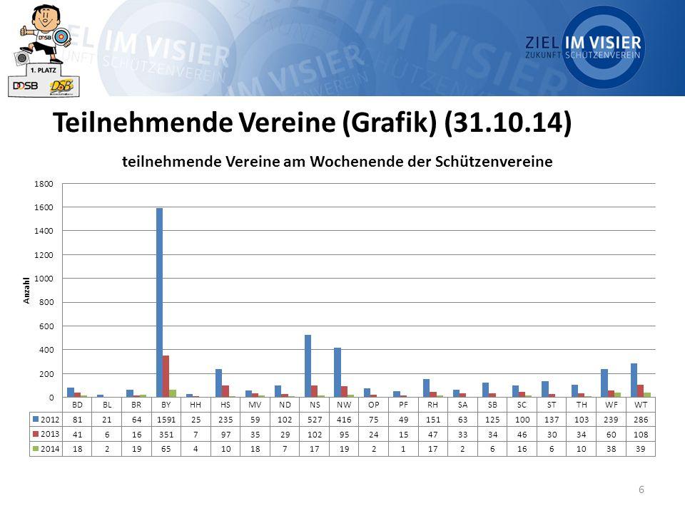 6 Teilnehmende Vereine (Grafik) (31.10.14)