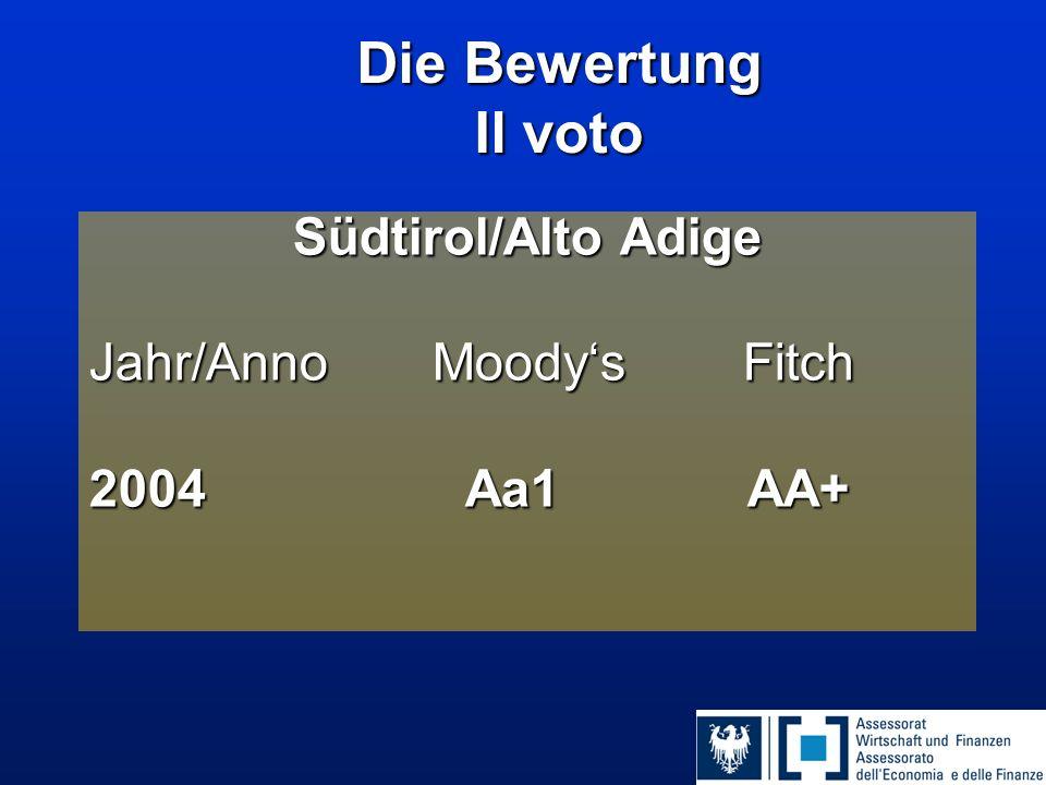 Die Bewertung Il voto Südtirol/Alto Adige Jahr/Anno Moody's Fitch 2004 Aa1 AA+