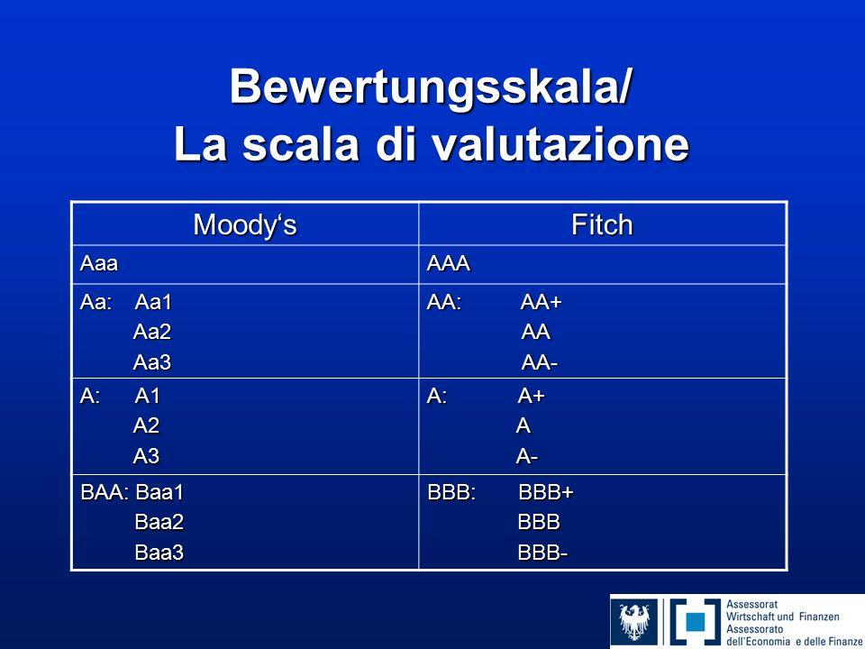Bewertungsskala/ La scala di valutazione Moody'sFitchAaaAAA Aa: Aa1 Aa2 Aa2 Aa3 Aa3 AA: AA+ AA AA AA- AA- A: A1 A2 A2 A3 A3 A: A+ A A- A- BAA: Baa1 Baa2 Baa2 Baa3 Baa3 BBB: BBB+ BBB BBB BBB- BBB-