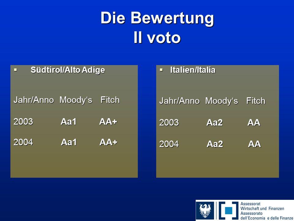 Die Bewertung Il voto  Südtirol/Alto Adige Jahr/Anno Moody's Fitch 2003 Aa1 AA+ 2004 Aa1 AA+  Italien/Italia Jahr/Anno Moody's Fitch 2003 Aa2 AA 2004 Aa2 AA