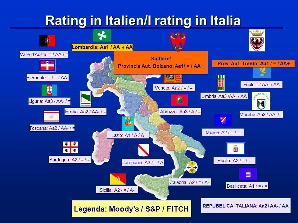 Sicilia: A2 / = / A- Sardegna: A2 / = / = Abruzzo: Aa3 / A / = Puglia: A2 / = / = Liguria: Aa3 / AA- / = Umbria: Aa3 /AA- / AA Marche: Aa3 / AA- / = L