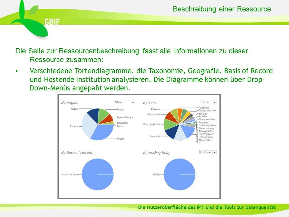 Beschreibung einer Ressource Die Seite zur Ressourcenbeschreibung fasst alle Informationen zu dieser Ressource zusammen : Verschiedene Tortendiagramme, die Taxonomie, Geografie, Basis of Record und Hostende Institution analysieren.