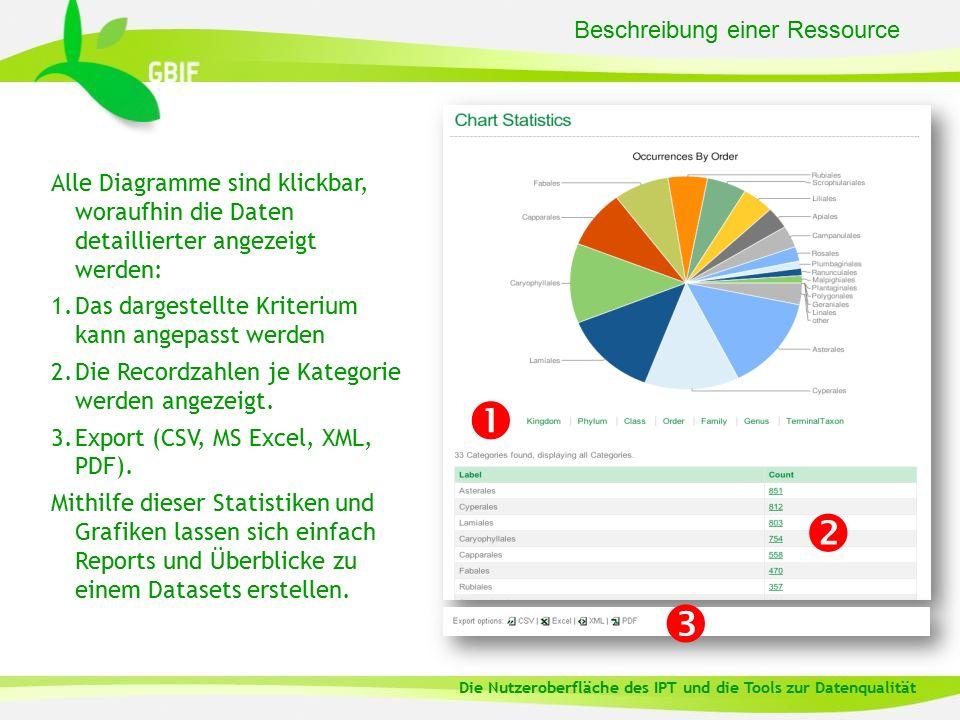 Beschreibung einer Ressource Alle Diagramme sind klickbar, woraufhin die Daten detaillierter angezeigt werden: 1.Das dargestellte Kriterium kann angepasst werden 2.Die Recordzahlen je Kategorie werden angezeigt.