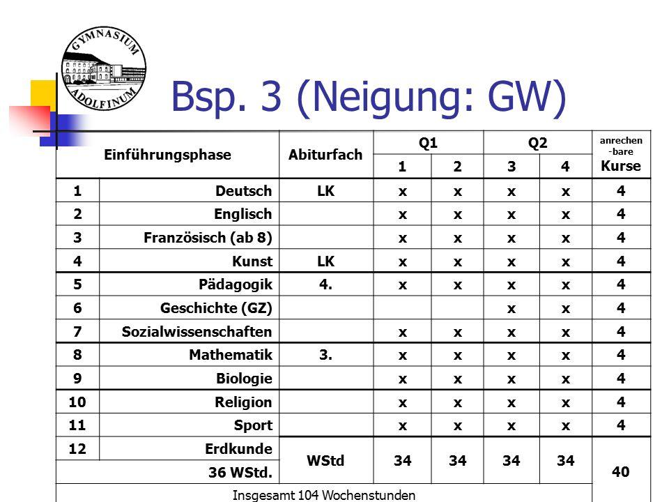 Bsp. 3 (Neigung: GW) EinführungsphaseAbiturfach Q1Q2 anrechen -bare Kurse 1234 1DeutschLKxxxx4 2Englischxxxx4 3Französisch (ab 8)xxxx4 4KunstLKxxxx4 5