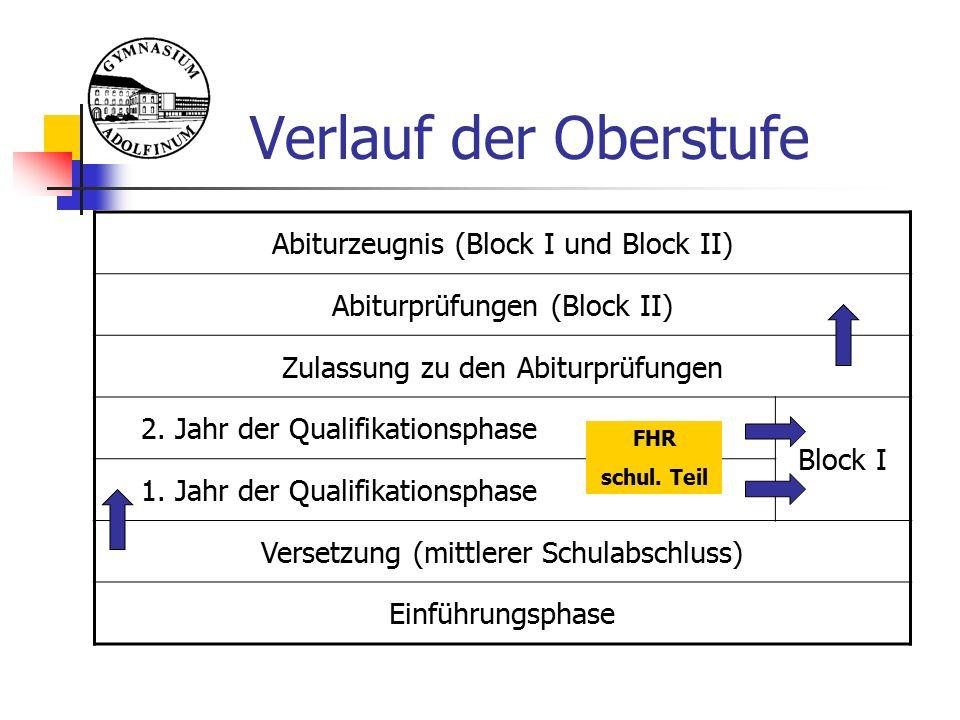 Verlauf der Oberstufe Abiturzeugnis (Block I und Block II) Abiturprüfungen (Block II) Zulassung zu den Abiturprüfungen 2. Jahr der Qualifikationsphase