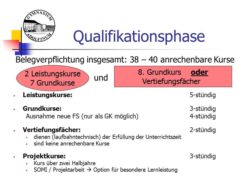 Qualifikationsphase  Leistungskurse: 5-stündig  Grundkurse:3-stündig Ausnahme neue FS (nur als GK möglich)4-stündig  Vertiefungsfächer: 2-stündig 