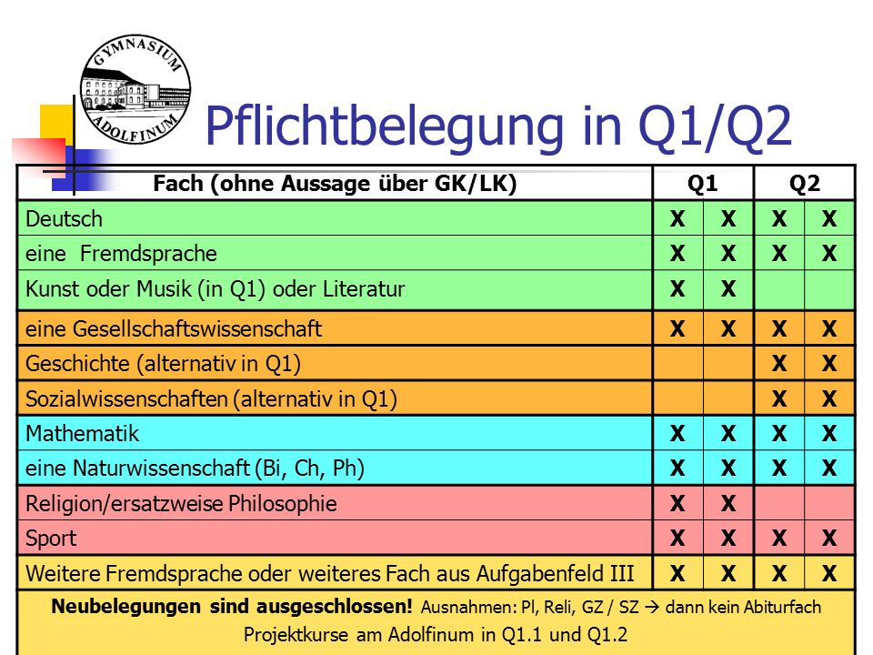 Pflichtbelegung in Q1/Q2 Fach (ohne Aussage über GK/LK)Q1Q2 DeutschXXXX eine FremdspracheXXXX Kunst oder Musik (in Q1) oder LiteraturXX eine GesellschaftswissenschaftXXXX Geschichte (alternativ in Q1)XX Sozialwissenschaften (alternativ in Q1)XX MathematikXXXX eine Naturwissenschaft (Bi, Ch, Ph)XXXX Religion/ersatzweise PhilosophieXX SportXXXX Weitere Fremdsprache oder weiteres Fach aus Aufgabenfeld IIIXXXX Neubelegungen sind ausgeschlossen.