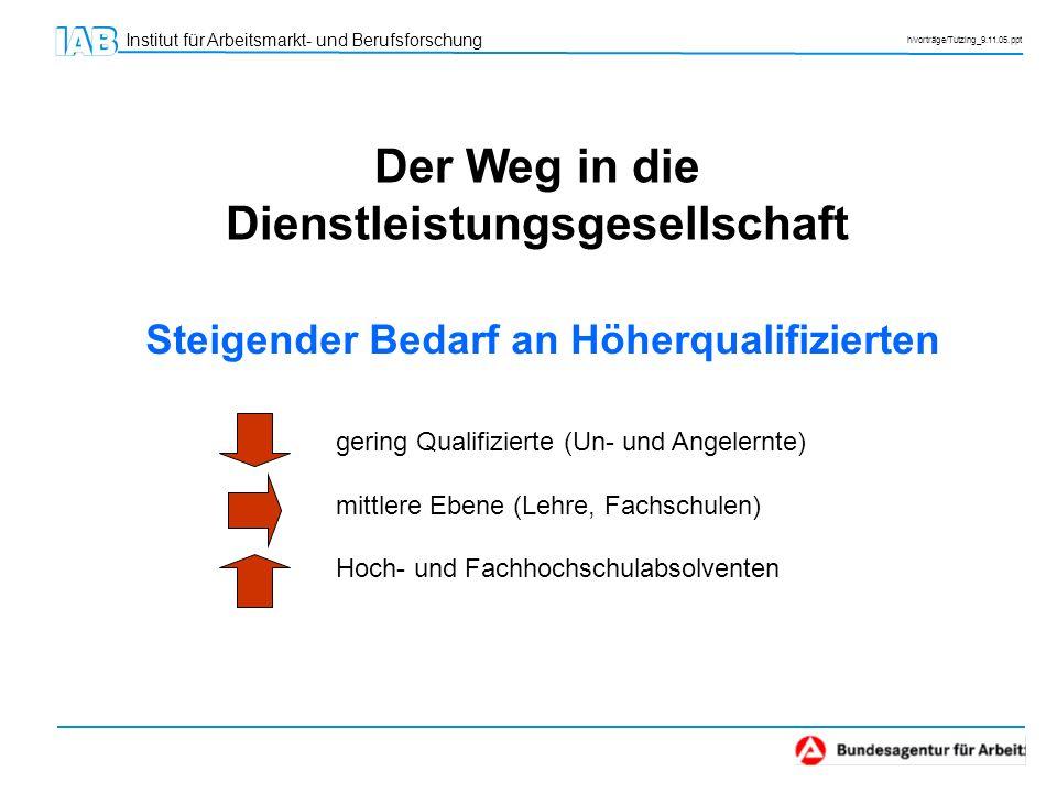 Institut für Arbeitsmarkt- und Berufsforschung h/vorträge/Tutzing_9.11.05.ppt Der Weg in die Dienstleistungsgesellschaft gering Qualifizierte (Un- und
