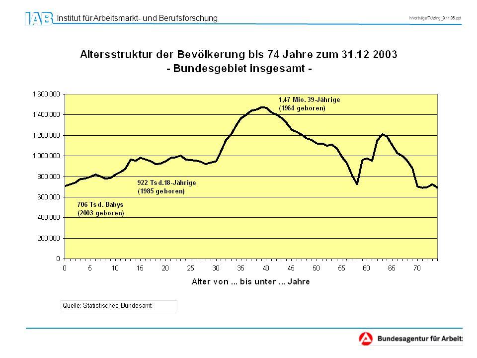 Institut für Arbeitsmarkt- und Berufsforschung h/vorträge/Tutzing_9.11.05.ppt Fazit: Umsteuerung beginnt heute.