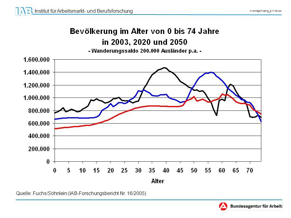 Institut für Arbeitsmarkt- und Berufsforschung h/vorträge/Tutzing_9.11.05.ppt 50 % mehr Geburten wären notwendig, damit die Bevölkerung langfristig auf konstantem Niveau verharrt