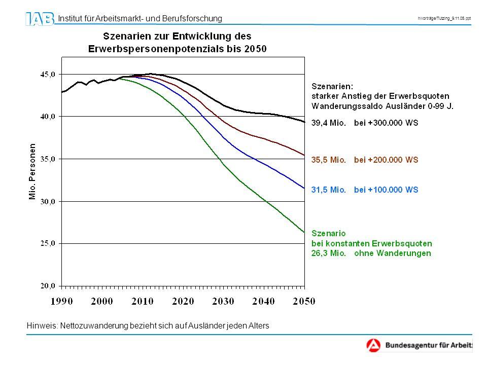 Institut für Arbeitsmarkt- und Berufsforschung h/vorträge/Tutzing_9.11.05.ppt Veränderung Erwerbspersonenpotential 2004 – 2020 Demografischer Effekt: -4,3 Mio.