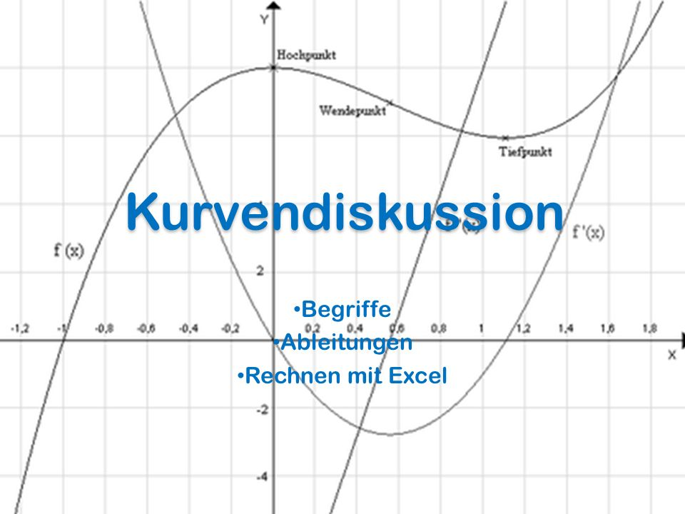 Kurvendiskussion Begriffe Ableitungen Rechnen mit Excel