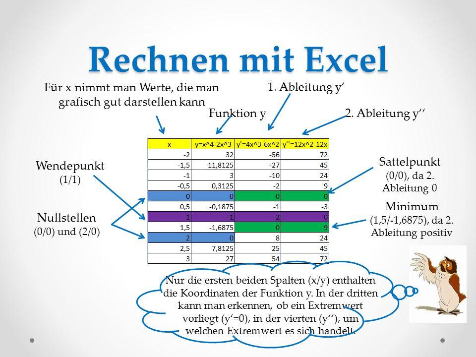 Rechnen mit Excel Für x nimmt man Werte, die man grafisch gut darstellen kann 1. Ableitung y' 2. Ableitung y''Funktion y Nur die ersten beiden Spalten