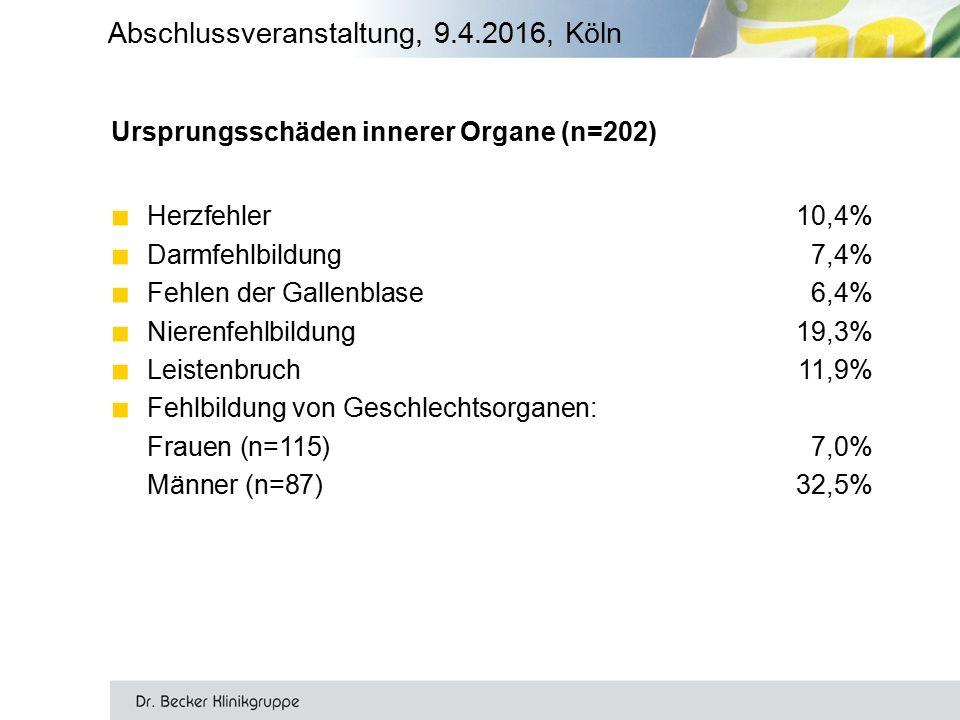 Ursprungsschäden innerer Organe (n=202) ■ Herzfehler10,4% ■ Darmfehlbildung7,4% ■ Fehlen der Gallenblase6,4% ■ Nierenfehlbildung19,3% ■ Leistenbruch11,9% ■ Fehlbildung von Geschlechtsorganen: Frauen (n=115)7,0% Männer (n=87)32,5% Abschlussveranstaltung, 9.4.2016, Köln