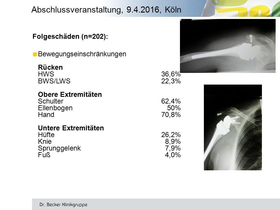 Folgeschäden (n=202): ■ Bewegungseinschränkungen Rücken HWS36,6% BWS/LWS22,3% Obere Extremitäten Schulter62,4% Ellenbogen50% Hand70,8% Untere Extremitäten Hüfte26,2% Knie8,9% Sprunggelenk7,9% Fuß4,0% Abschlussveranstaltung, 9.4.2016, Köln