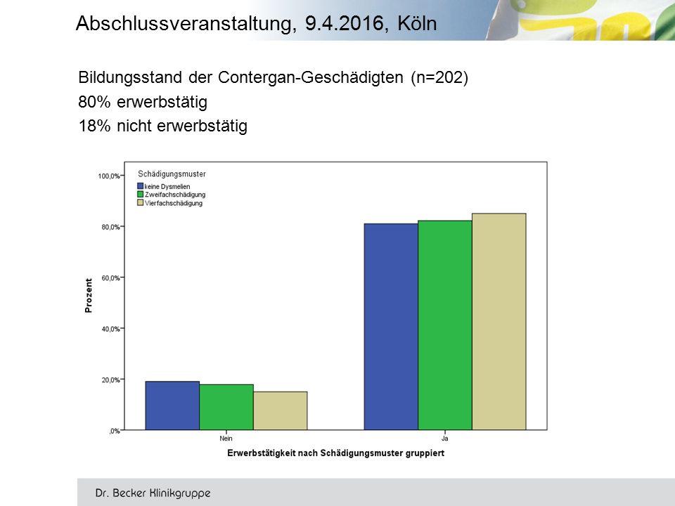 Bildungsstand der Contergan-Geschädigten (n=202) 80% erwerbstätig 18% nicht erwerbstätig Abschlussveranstaltung, 9.4.2016, Köln