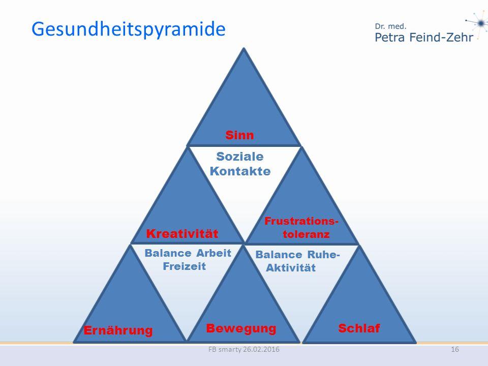 Gesundheitspyramide FB smarty 26.02.2016 Soziale Kontakte Bewegung Balance Ruhe- Aktivität Ernährung Kreativität Sinn Schlaf Frustrations- toleranz Ba