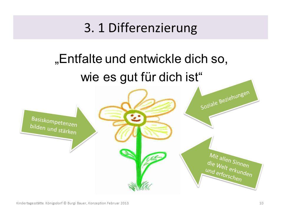 """Kindertagesstätte Königsdorf © Burgi Bauer, Konzeption Februar 2013 10 """"Entfalte und entwickle dich so, wie es gut für dich ist 3."""