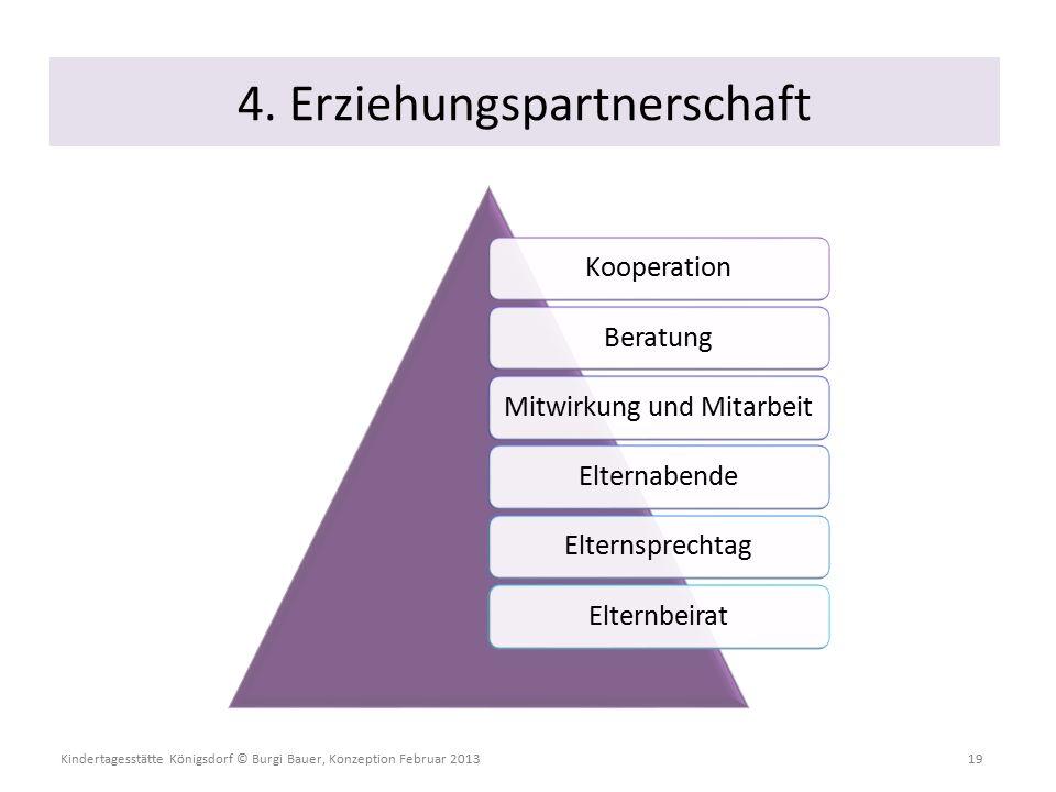 Kindertagesstätte Königsdorf © Burgi Bauer, Konzeption Februar 2013 19 KooperationBeratungMitwirkung und MitarbeitElternabendeElternsprechtagElternbeirat 4.