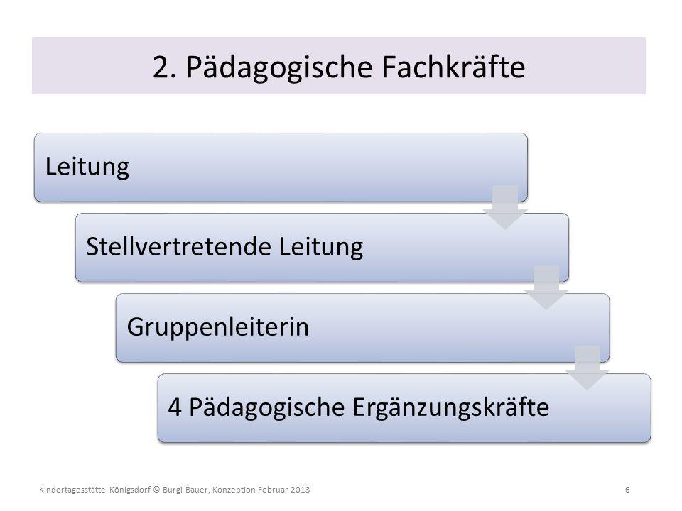 Kindertagesstätte Königsdorf © Burgi Bauer, Konzeption Februar 2013 6 LeitungStellvertretende LeitungGruppenleiterin4 Pädagogische Ergänzungskräfte 2.