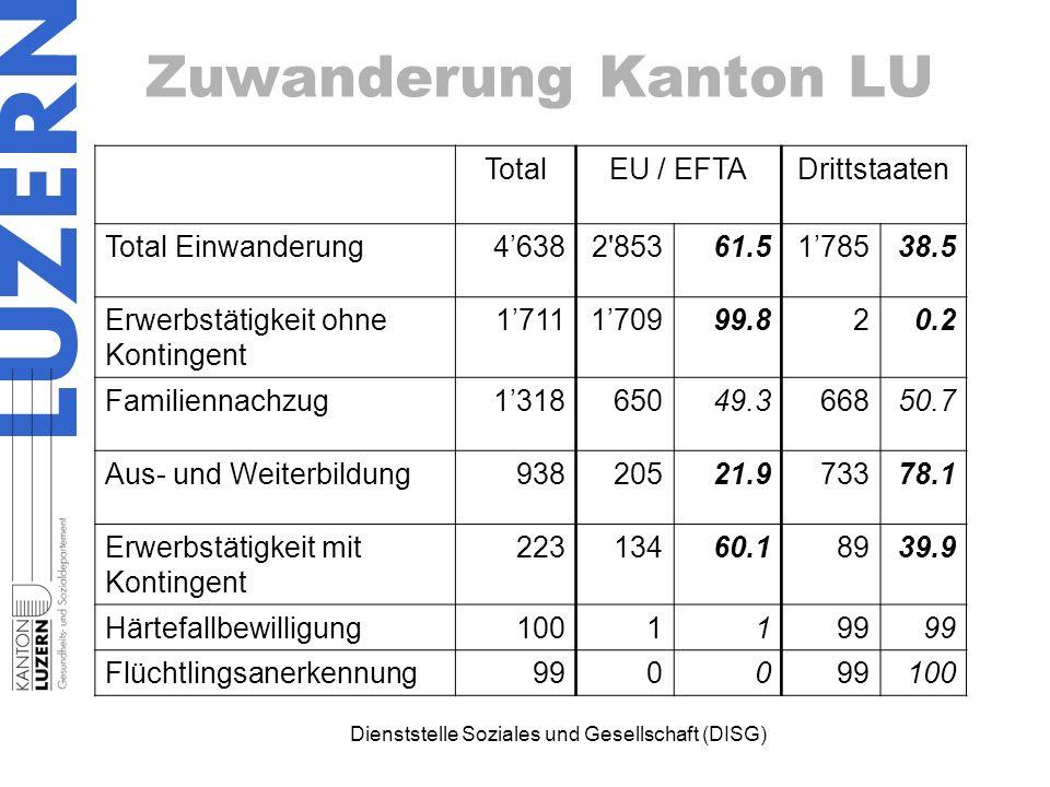 Dienststelle Soziales und Gesellschaft (DISG) Zuwanderung Kanton LU TotalEU / EFTADrittstaaten Total Einwanderung4'6382'85361.51'78538.5 Erwerbstätigk