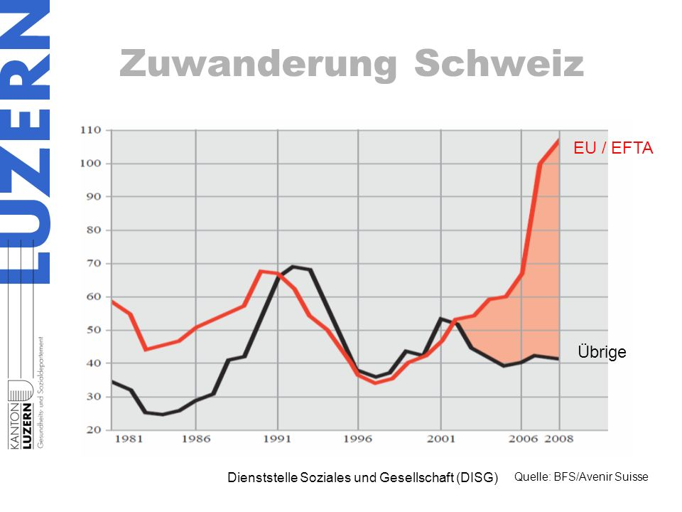 Zuwanderung Schweiz EU / EFTA Übrige Dienststelle Soziales und Gesellschaft (DISG) Quelle: BFS/Avenir Suisse