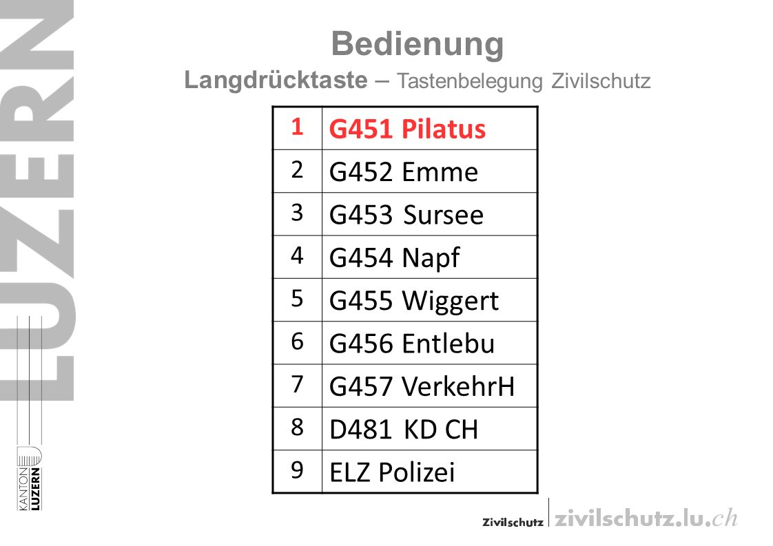 Bedienung Langdrücktaste – Tastenbelegung Zivilschutz 1 G451 Pilatus 2 G452 Emme 3 G453Sursee 4 G454 Napf 5 G455 Wiggert 6 G456 Entlebu 7 G457 VerkehrH 8 D481KD CH 9 ELZ Polizei