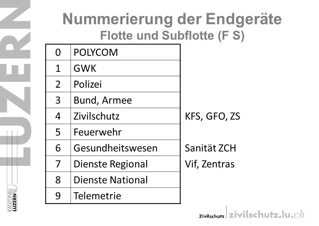 Nummerierung der Endgeräte Flotte und Subflotte (F S) 0POLYCOM 1GWK 2Polizei 3Bund, Armee 4Zivilschutz 5Feuerwehr 6Gesundheitswesen 7Dienste Regional