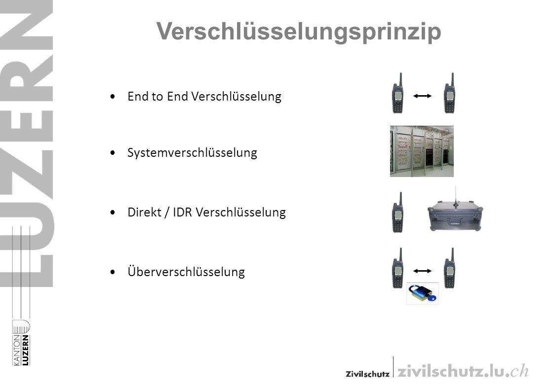 Verschlüsselungsprinzip End to End Verschlüsselung Systemverschlüsselung Direkt / IDR Verschlüsselung Überverschlüsselung