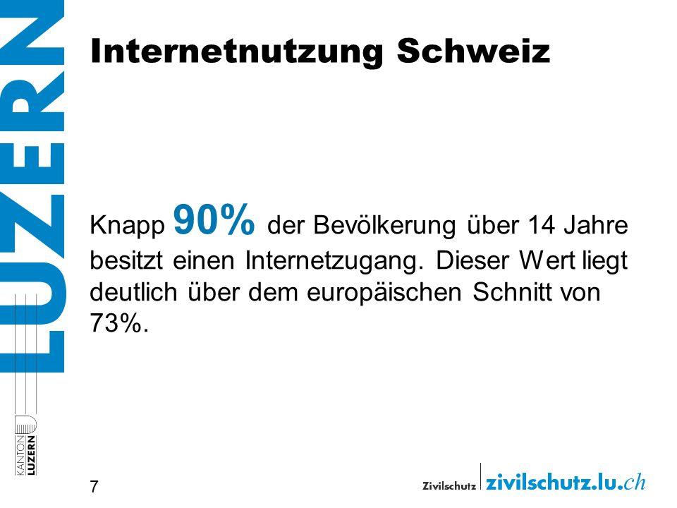 Internetnutzung Schweiz Knapp 90% der Bevölkerung über 14 Jahre besitzt einen Internetzugang. Dieser Wert liegt deutlich über dem europäischen Schnitt