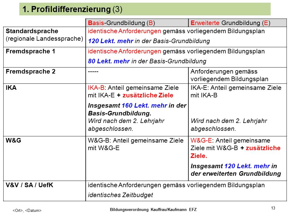 13, Bildungsverordnung Kauffrau/Kaufmann EFZ 1.