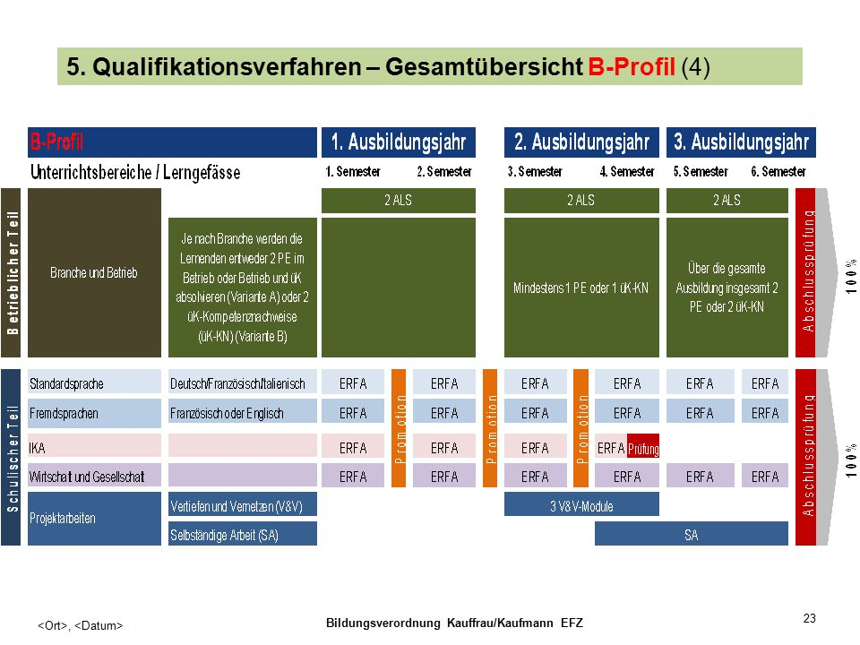 23, Bildungsverordnung Kauffrau/Kaufmann EFZ 5.